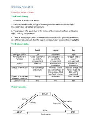 Particulate Nature of Matter_Chemistry Notes