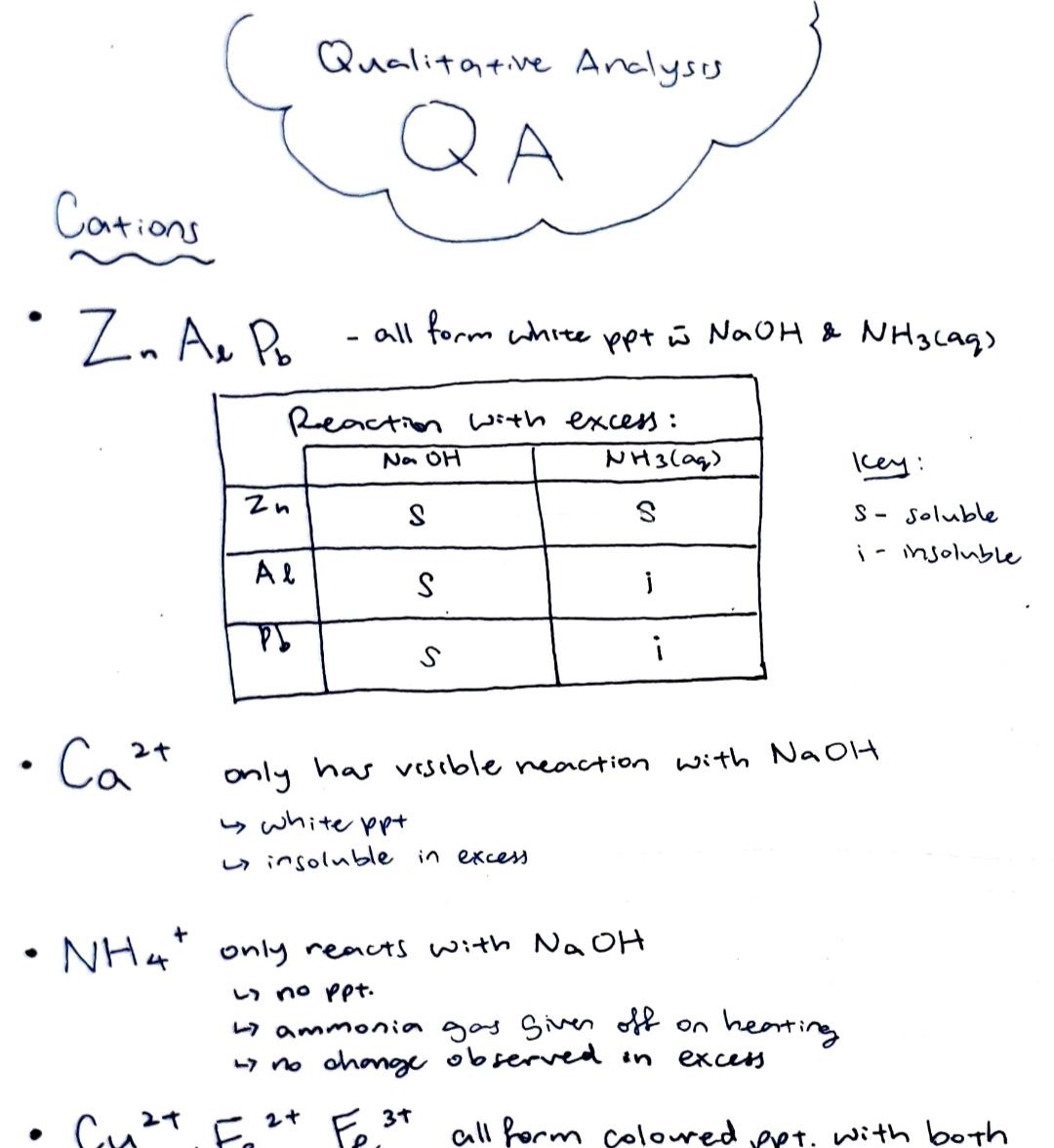 O Level Chemistry Qualitative Analysis Cheat Sheet
