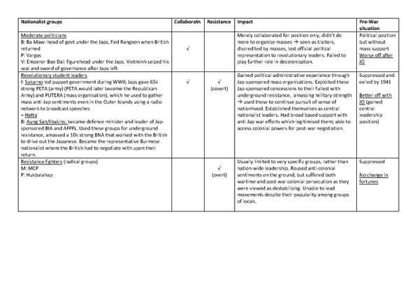 H2 SEA History Japanese Occupation Summary