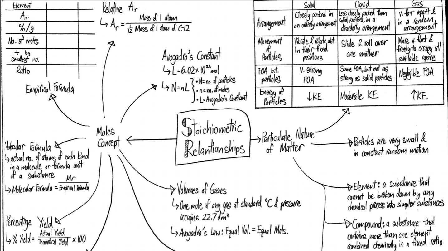 Comprehensive Chemistry Notes (SL)