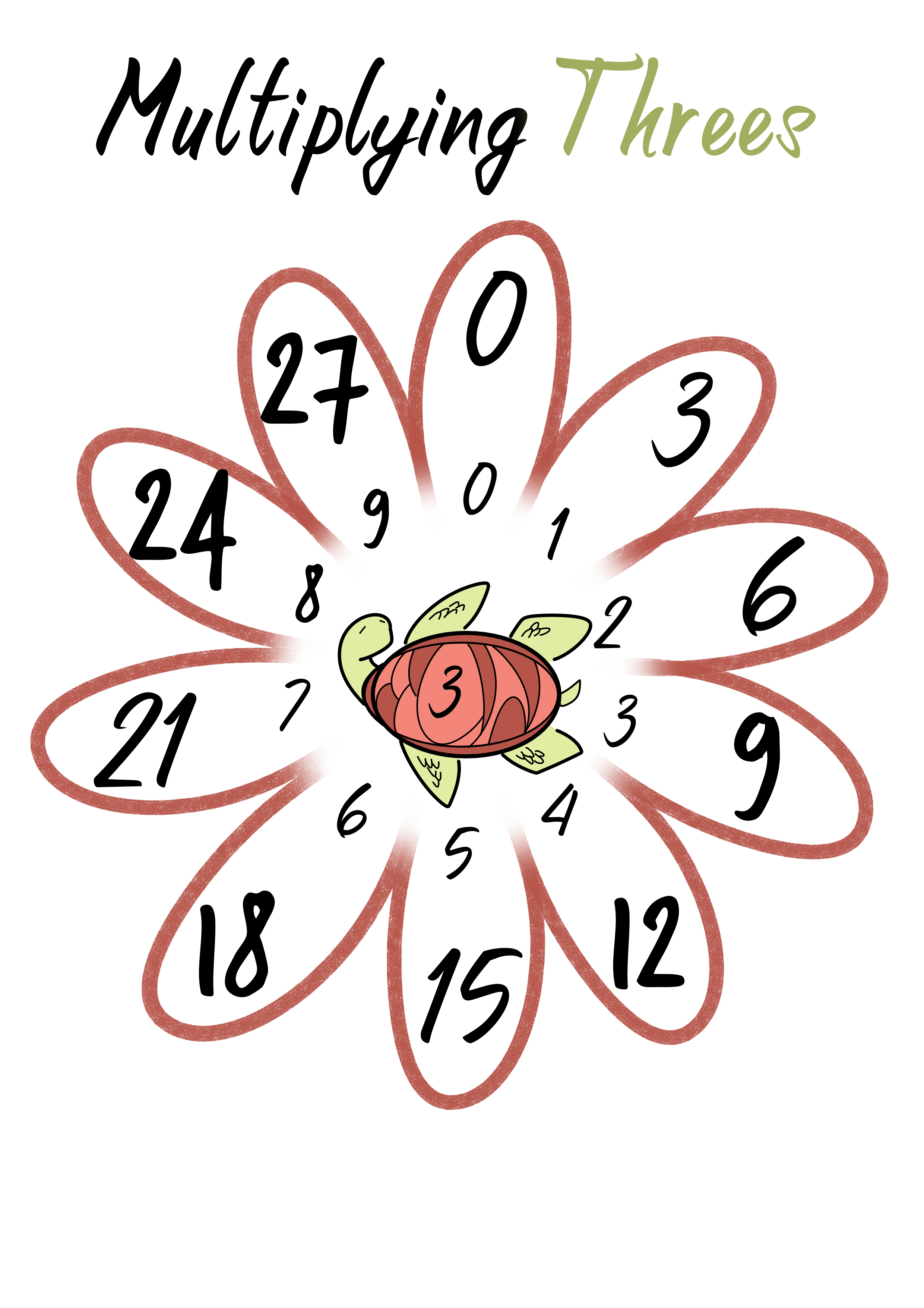 Multiplying Threes